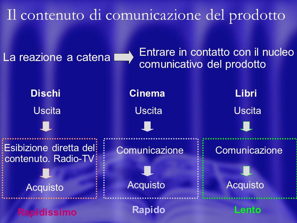 Il contenuto di comunicazione del prodotto La reazione a catena Entrare in contatto con il nucleo comunicativo del prodotto Dischi Uscita Esibizione diretta del contenuto.