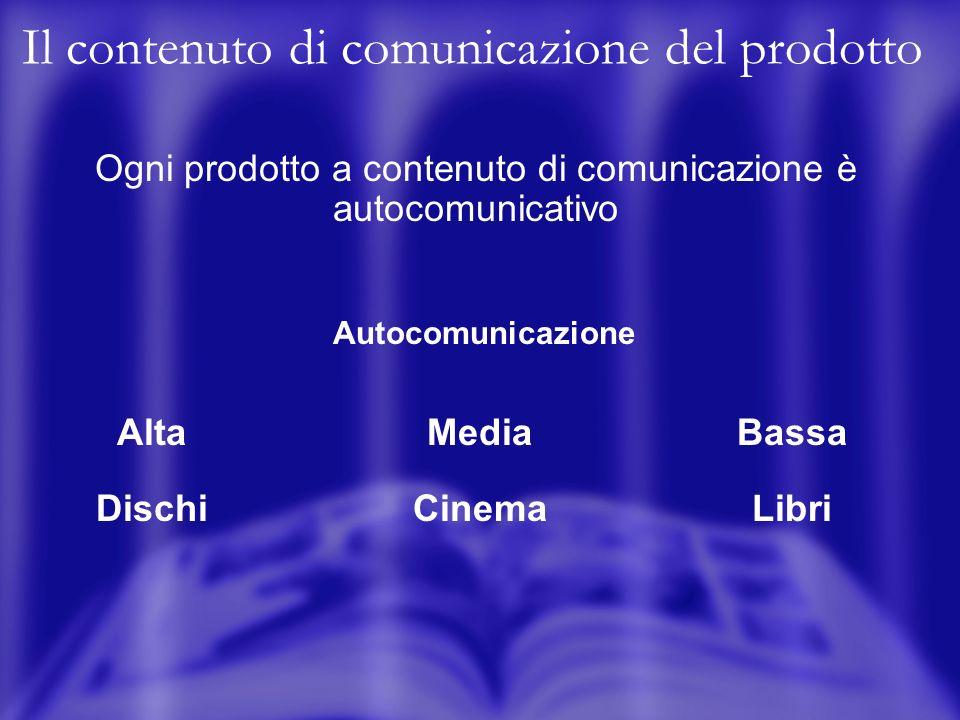 Il contenuto di comunicazione del prodotto Ogni prodotto a contenuto di comunicazione è autocomunicativo Autocomunicazione Alta Dischi Media Cinema Bassa Libri