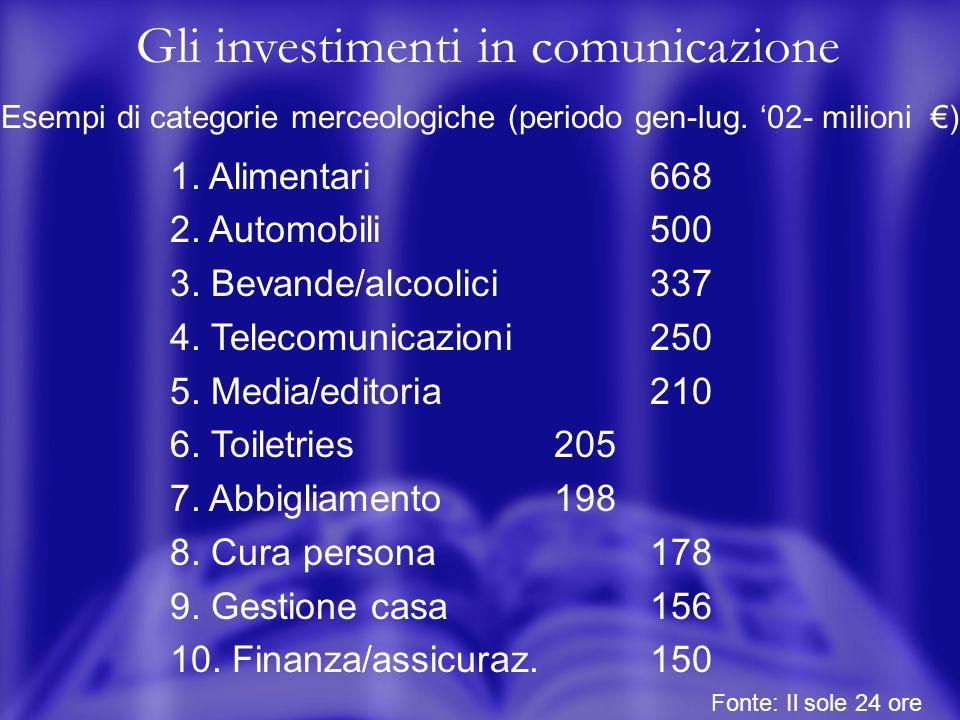 Gli investimenti in comunicazione Esempi di categorie merceologiche (periodo gen-lug.
