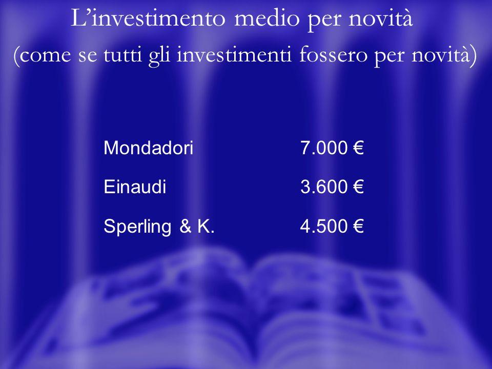 Linvestimento medio per novità (come se tutti gli investimenti fossero per novità ) Mondadori7.000 Einaudi3.600 Sperling & K.