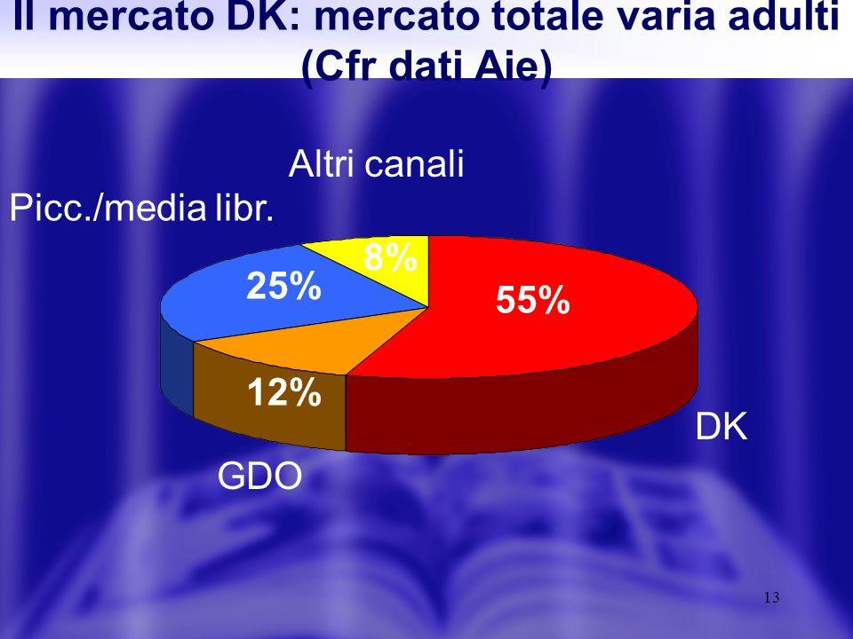 13 Il mercato DK: mercato totale varia adulti (Cfr dati Aie) DK 55% GDO 12% Picc./media libr.