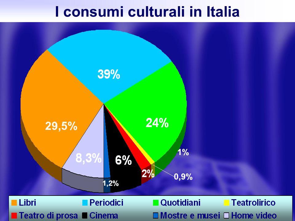 15 I consumi culturali in Italia 1% 0,9% 29,5% 1,2%