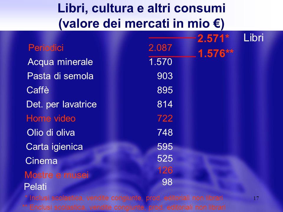 17 Libri, cultura e altri consumi (valore dei mercati in mio ) Caffè Acqua minerale Pasta di semola Olio di oliva Det.