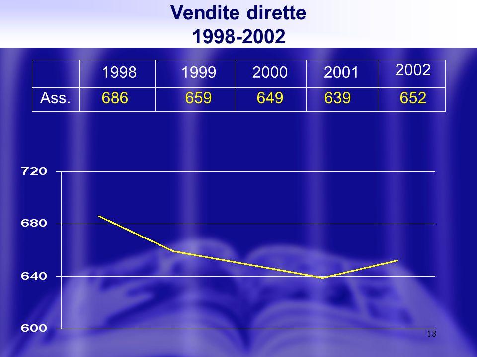 18 Vendite dirette 1998-2002 1998 686659649639652 199920002001 2002 Ass.