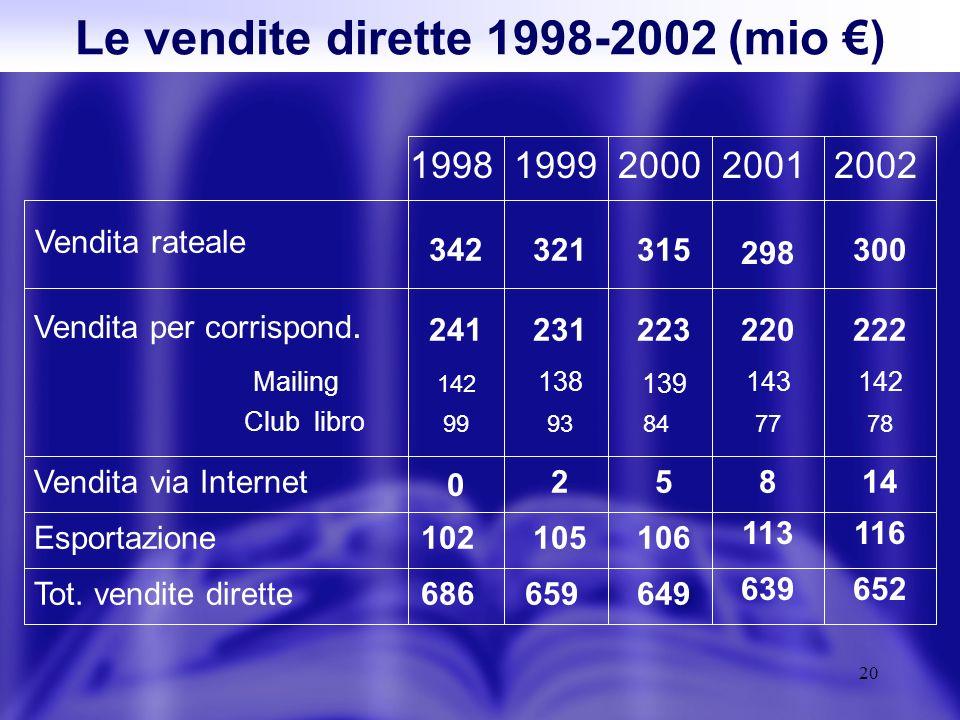 20 Le vendite dirette 1998-2002 (mio ) Vendita rateale 19991998200020012002 342321315 298 300 Vendita per corrispond.