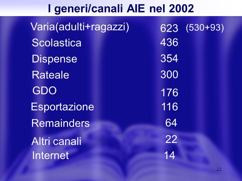 22 I generi/canali AIE nel 2002 Varia(adulti+ragazzi) Scolastica Dispense Remainders 354 436 623 300 Rateale GDO Internet Esportazione Altri canali 64 176 14 116 22 (530+93)