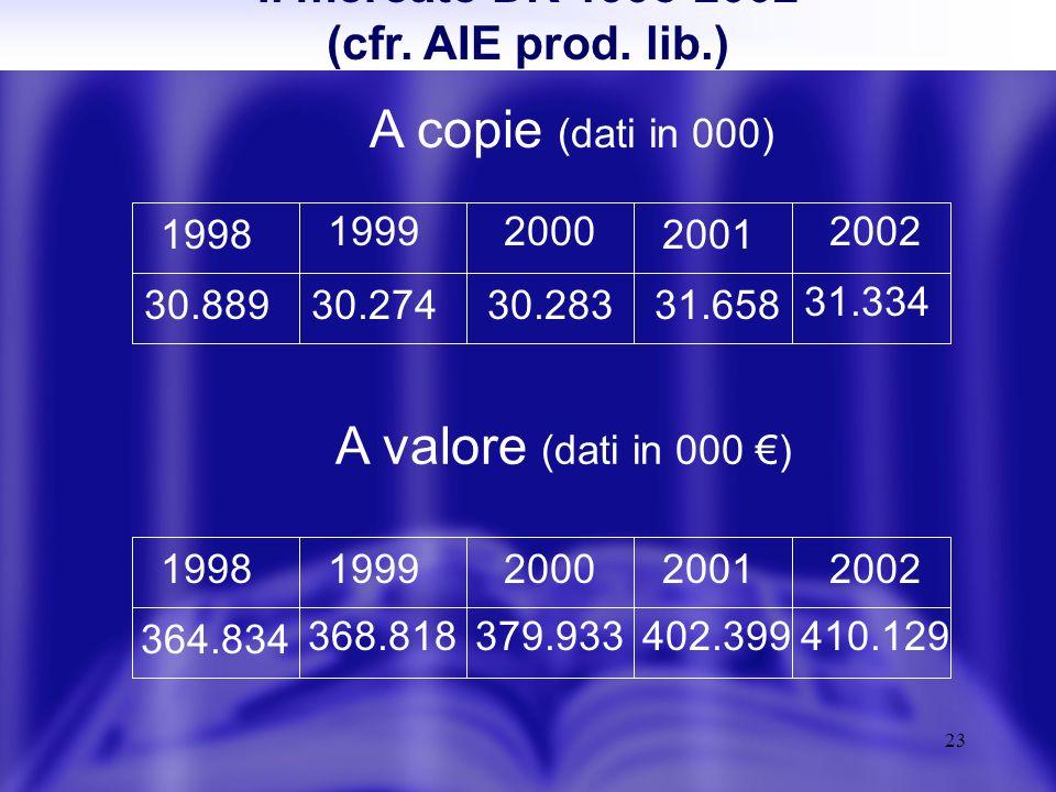 23 Il mercato DK 1998-2002 (cfr. AIE prod.