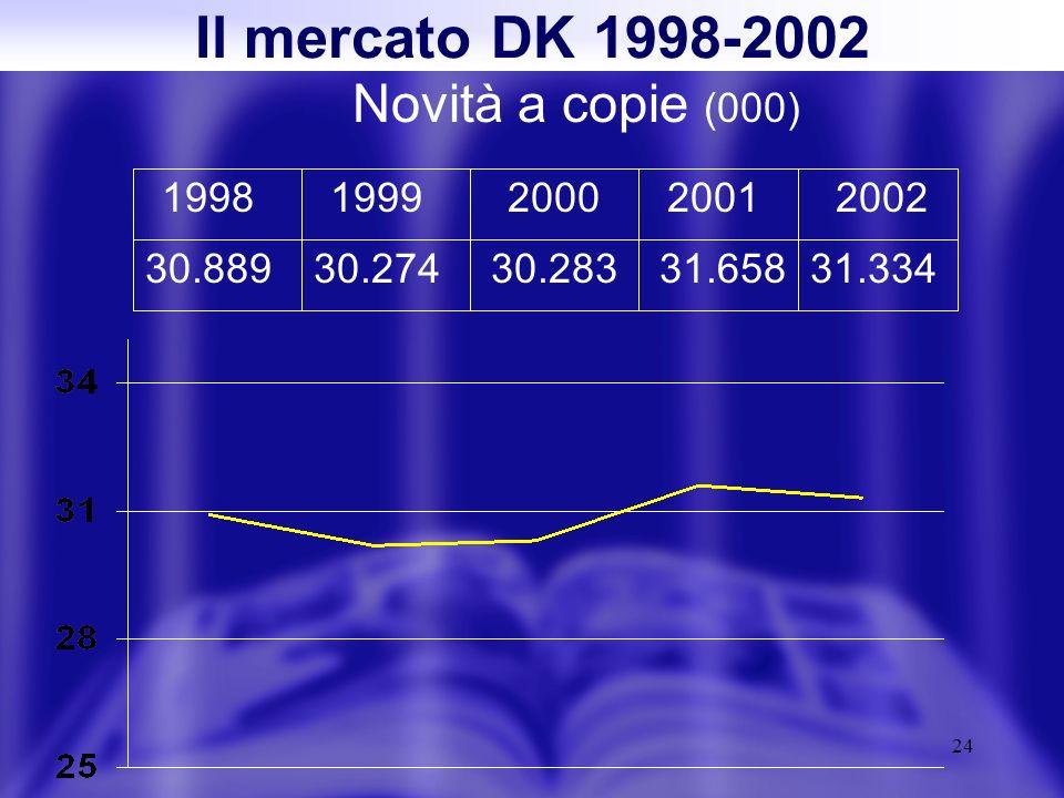 24 Il mercato DK 1998-2002 Novità a copie (000) 19981999200020012002 30.88930.27430.28331.65831.334