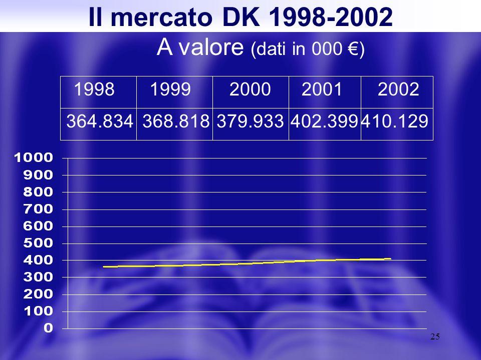 25 Il mercato DK 1998-2002 A valore (dati in 000 ) 19981999200020012002 364.834368.818379.933402.399410.129