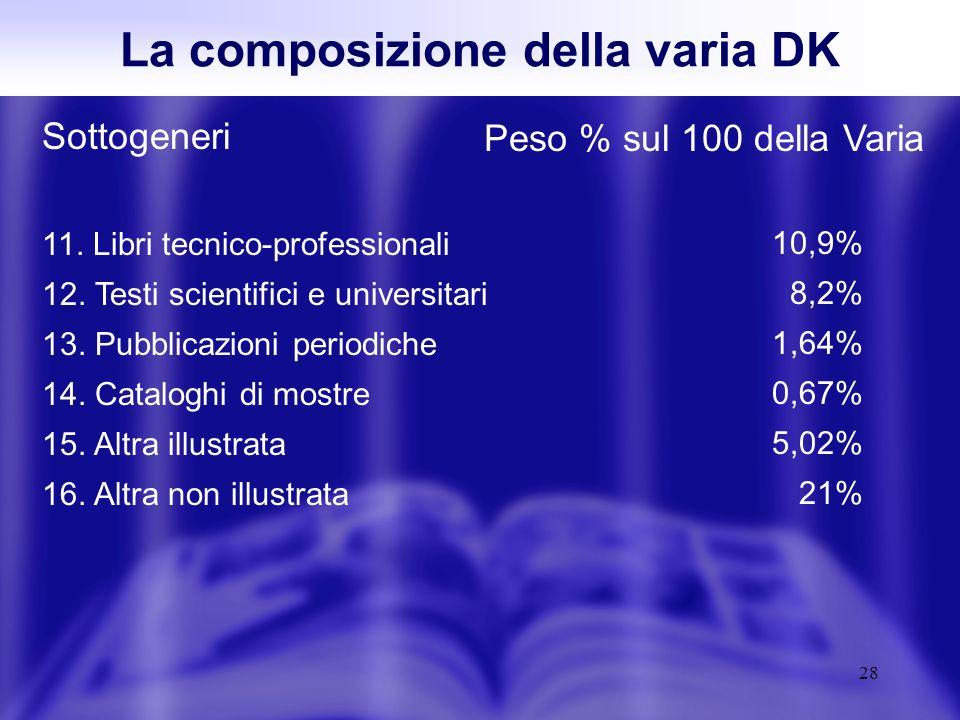 28 Sottogeneri 11. Libri tecnico-professionali 12.
