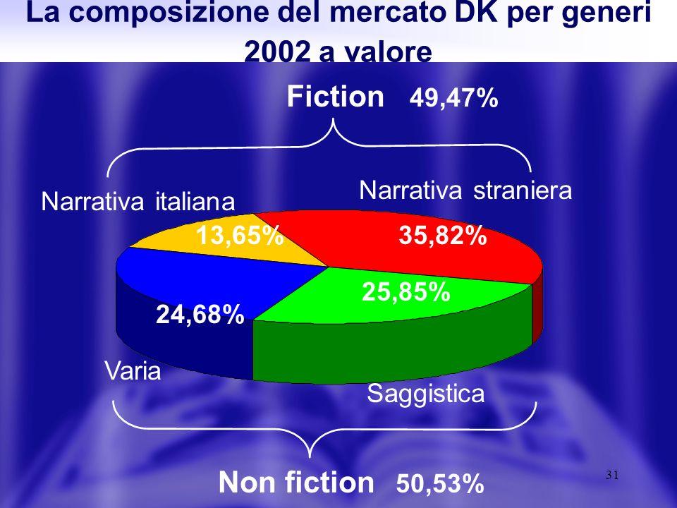 31 La composizione del mercato DK per generi 2002 a valore 35,82% 24,68% 25,85% Narrativa straniera 13,65% Narrativa italiana Saggistica Varia Fiction Non fiction 49,47% 50,53%