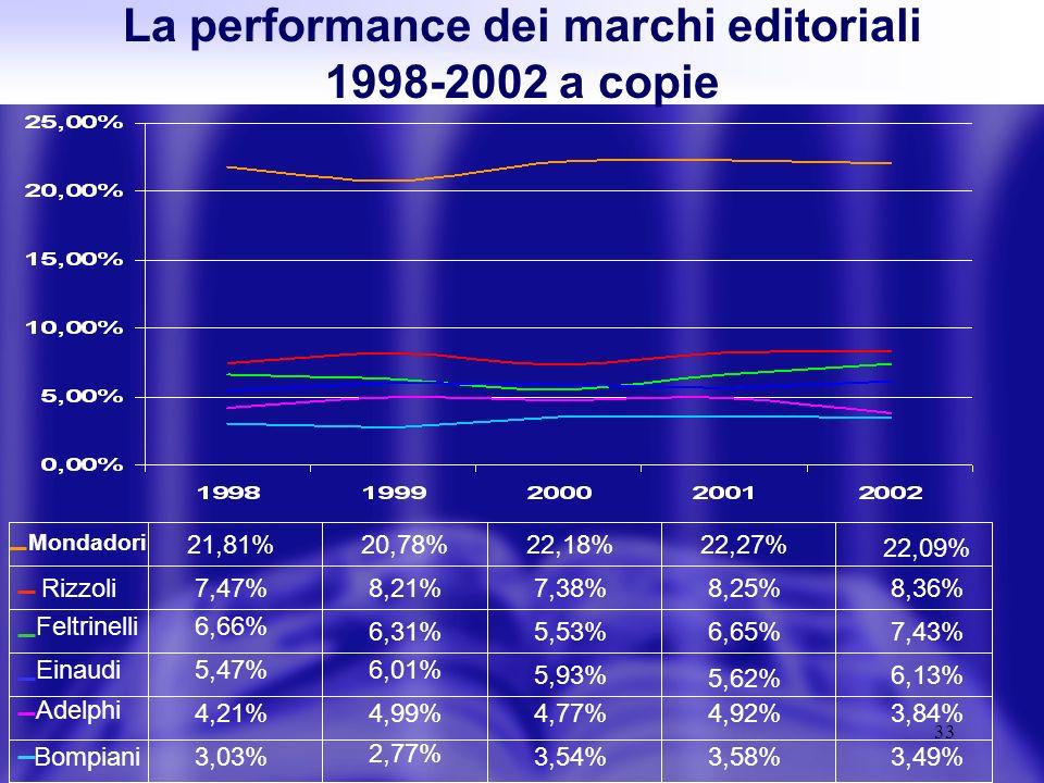 33 La performance dei marchi editoriali 1998-2002 a copie Feltrinelli Rizzoli Adelphi 6,66% 6,13% 5,62% 5,93% 6,01% 7,43%6,65%5,53%6,31% 2,77% 3,54%3,58%3,49% 4,99%4,77%4,92%3,84% 5,47% 4,21% 3,03% Mondadori Einaudi Bompiani 22,18% 8,21% 20,78% 7,47% 21,81% 7,38%8,25% 22,27% 8,36% 22,09%