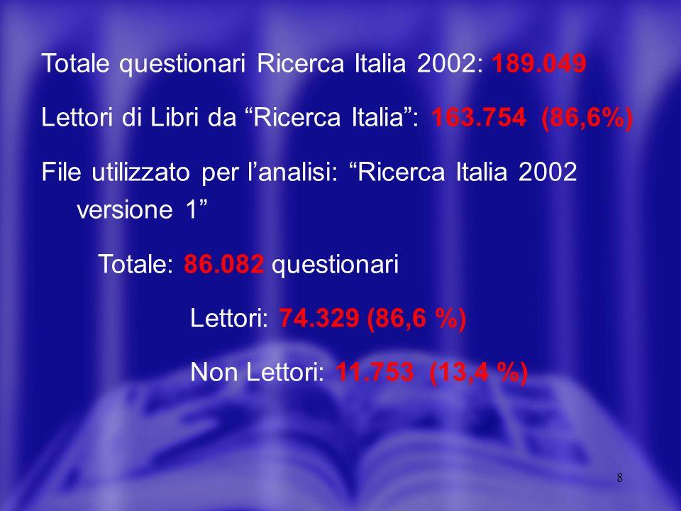 8 Totale questionari Ricerca Italia 2002: 189.049 Lettori di Libri da Ricerca Italia: 163.754 (86,6%) File utilizzato per lanalisi: Ricerca Italia 2002 versione 1 Totale: 86.082 questionari Lettori: 74.329 (86,6 %) Non Lettori: 11.753 (13,4 %)