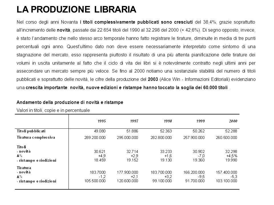 LA PRODUZIONE LIBRARIA Nel corso degli anni Novanta i titoli complessivamente pubblicati sono cresciuti del 38,4%, grazie soprattutto allincremento de