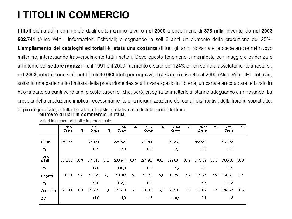 I TITOLI IN COMMERCIO I titoli dichiarati in commercio dagli editori ammontavano nel 2000 a poco meno di 378 mila, diventando nel 2003 502.741 (Alice