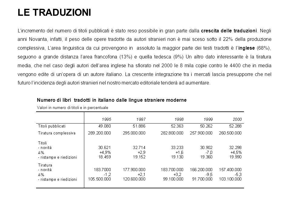 LE TRADUZIONI Lincremento del numero di titoli pubblicati è stato reso possibile in gran parte dalla crescita delle traduzioni. Negli anni Novanta, in