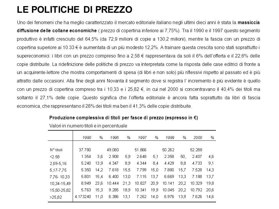 LE POLITICHE DI PREZZO Uno dei fenomeni che ha meglio caratterizzato il mercato editoriale italiano negli ultimi dieci anni è stata la massiccia diffu