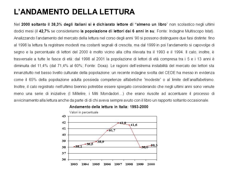 LANDAMENTO DELLA LETTURA Nel 2000 soltanto il 38,3% degli italiani si è dichiarato lettore di almeno un libro non scolastico negli ultimi dodici mesi
