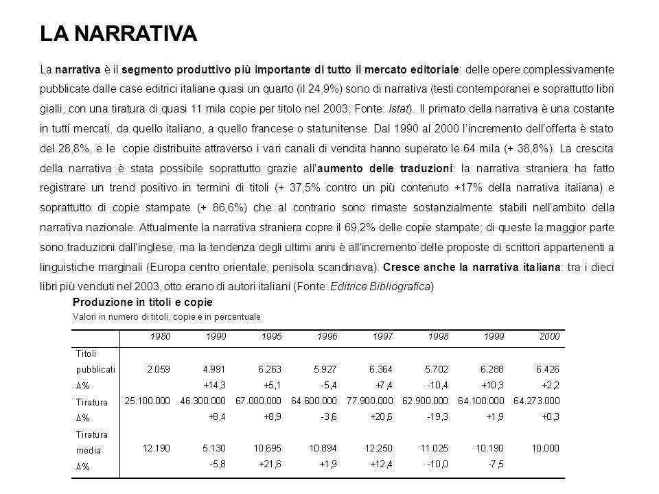 LA NARRATIVA La narrativa è il segmento produttivo più importante di tutto il mercato editoriale: delle opere complessivamente pubblicate dalle case editrici italiane quasi un quarto (il 24,9%) sono di narrativa (testi contemporanei e soprattutto libri gialli, con una tiratura di quasi 11 mila copie per titolo nel 2003; Fonte: Istat).
