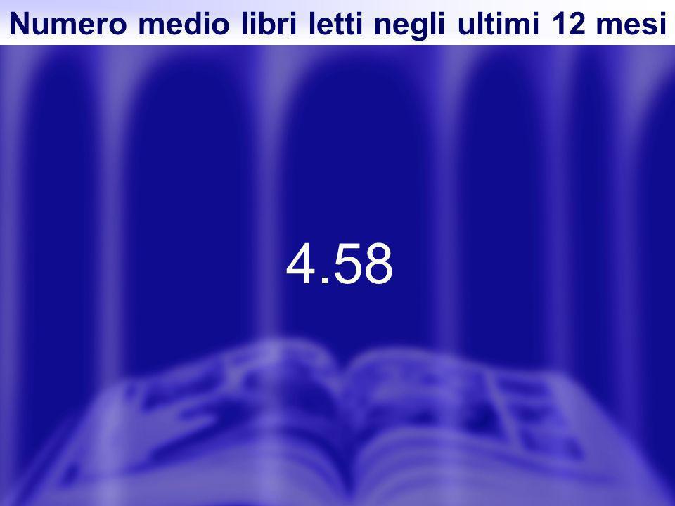 Numero medio libri letti negli ultimi 12 mesi 4.58