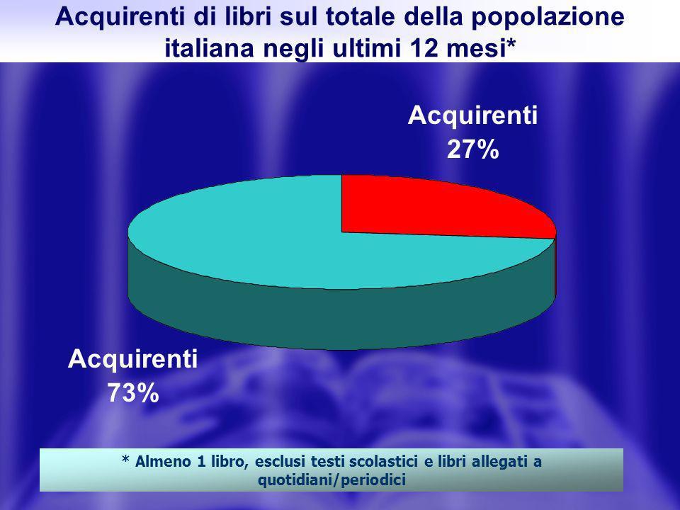 Acquirenti di libri sul totale della popolazione italiana negli ultimi 12 mesi* * Almeno 1 libro, esclusi testi scolastici e libri allegati a quotidiani/periodici Acquirenti 27% Acquirenti 73%
