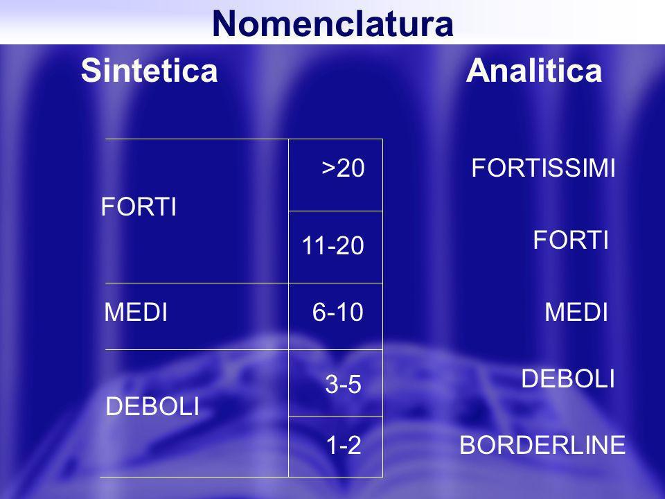 Nomenclatura SinteticaAnalitica >20 11-20 3-5 1-2 6-10 FORTI MEDI DEBOLI FORTISSIMI FORTI MEDI DEBOLI BORDERLINE
