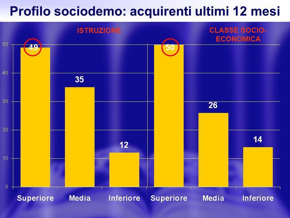 Profilo sociodemo: acquirenti ultimi 12 mesi ISTRUZIONE CLASSE SOCIO- ECONOMICA