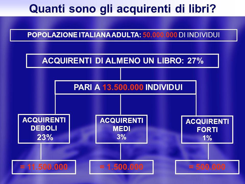 Quanti sono gli acquirenti di libri? ACQUIRENTI DI ALMENO UN LIBRO: 27% POPOLAZIONE ITALIANA ADULTA: 50.000.000 DI INDIVIDUI PARI A 13.500.000 INDIVID
