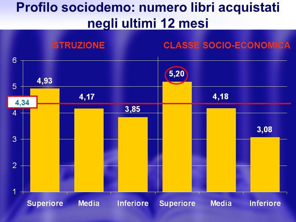 Profilo sociodemo: numero libri acquistati negli ultimi 12 mesi ISTRUZIONECLASSE SOCIO-ECONOMICA 4,34