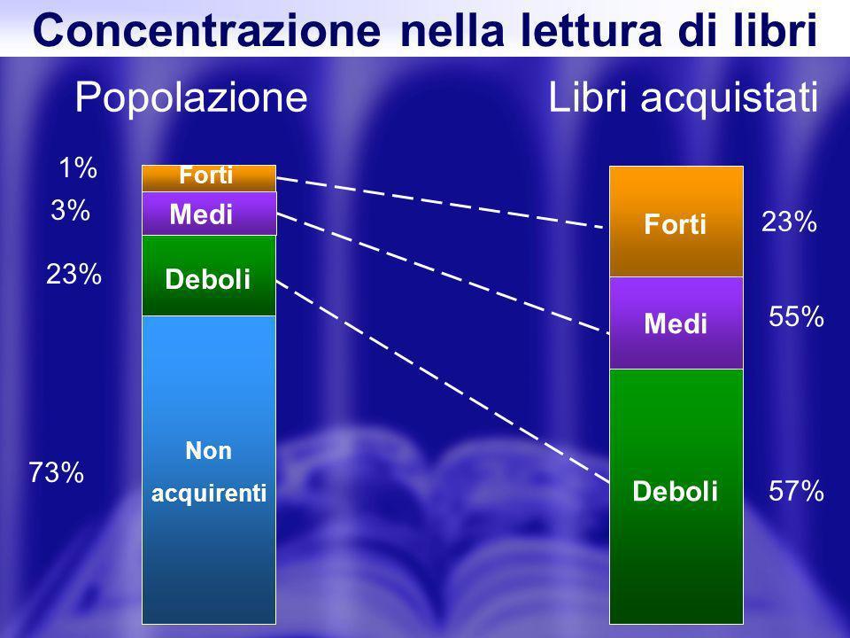 Concentrazione nella lettura di libri PopolazioneLibri acquistati Deboli Non acquirenti 73% 3% 1% Deboli Medi Forti 57% 55% 23% Medi Forti