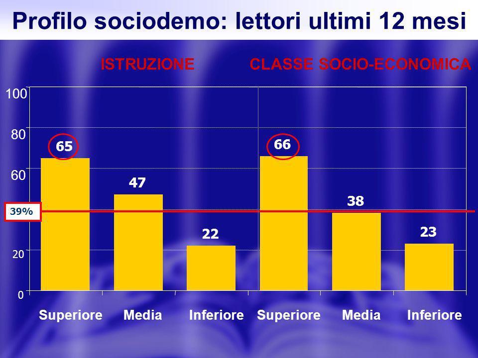 65 47 22 66 38 23 0 20 40 60 80 100 SuperioreMediaInferioreSuperioreMedia Inferiore ISTRUZIONE 39% CLASSE SOCIO-ECONOMICA Profilo sociodemo: lettori ultimi 12 mesi