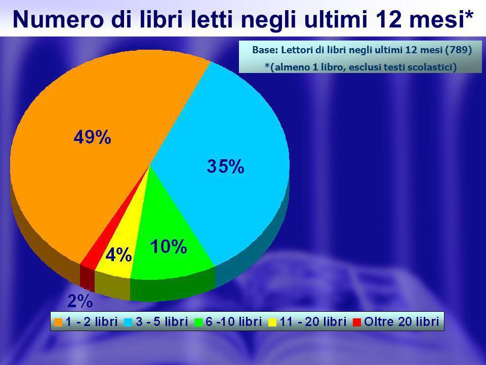 Lacquisto di libri in Italia: la dimensione quantitativa