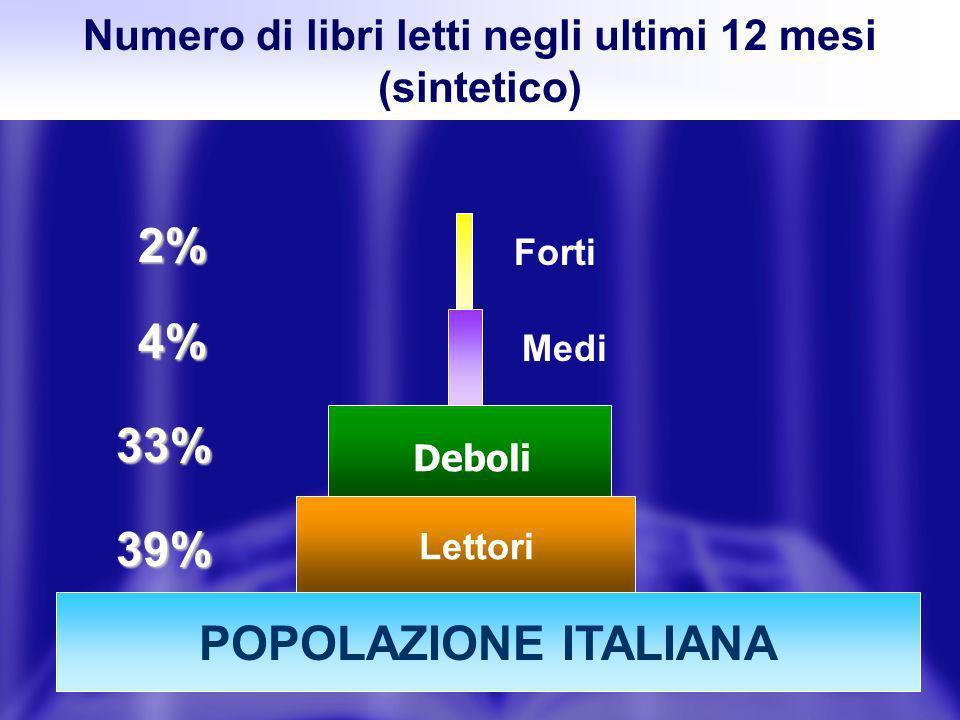 Numero di libri letti negli ultimi 12 mesi (sintetico) Popolazione italiana Deboli Medi Forti Lettori 39% 33% 4% 2% POPOLAZIONE ITALIANA