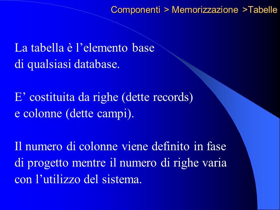 Componenti > Memorizzazione >Tabelle La tabella è lelemento base di qualsiasi database.