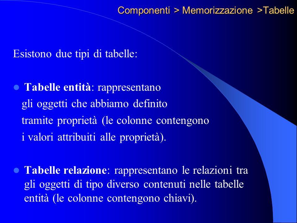 Componenti > Memorizzazione >Tabelle Esistono due tipi di tabelle: Tabelle entità: rappresentano gli oggetti che abbiamo definito tramite proprietà (le colonne contengono i valori attribuiti alle proprietà).