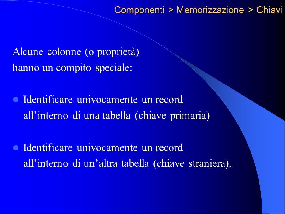 Componenti > Memorizzazione > Chiavi Alcune colonne (o proprietà) hanno un compito speciale: Identificare univocamente un record allinterno di una tabella (chiave primaria) Identificare univocamente un record allinterno di unaltra tabella (chiave straniera).