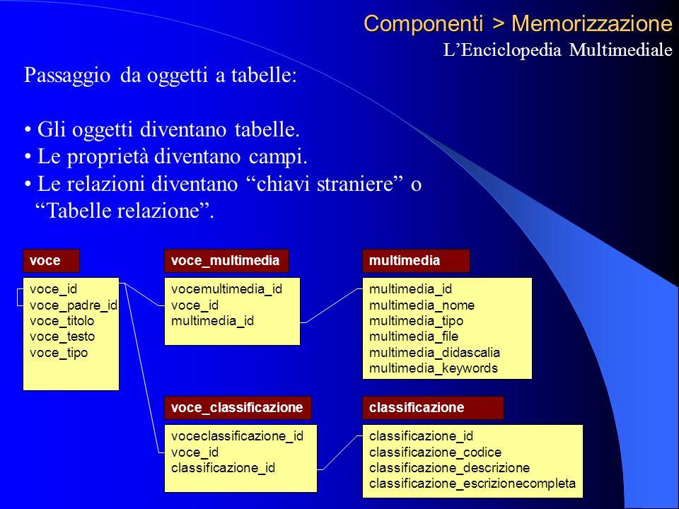 Componenti > Memorizzazione LEnciclopedia Multimediale Passaggio da oggetti a tabelle: Gli oggetti diventano tabelle.