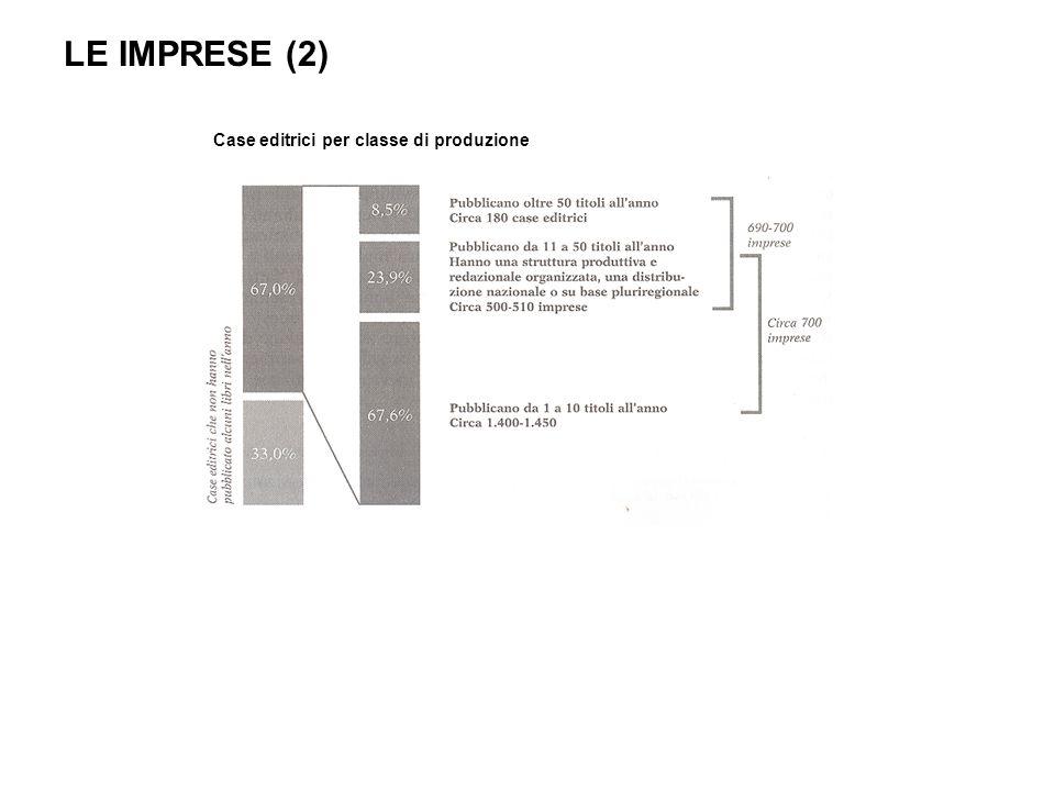 LE IMPRESE (2) Case editrici per classe di produzione