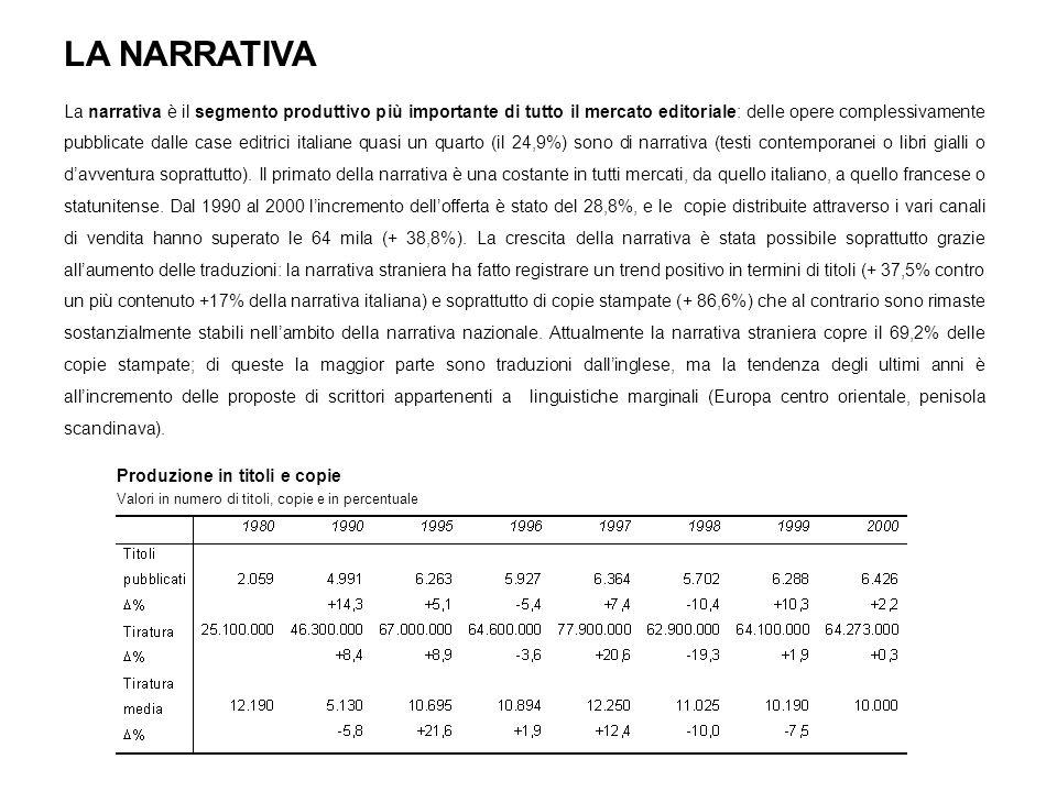 IL MERCATO EDITORIALE IN FRANCIA Il mercato della lettura francese è molto più ampio e solido di quello italiano.