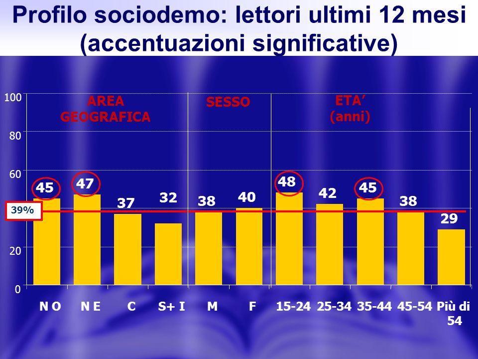 Profilo sociodemo: lettori ultimi 12 mesi (accentuazioni significative) 45 47 37 32 38 40 48 42 45 38 29 0 20 40 60 80 100 N ON ECS+ IMF15-2425-3435-4445-54Più di 54 AREA GEOGRAFICA SESSO ETA (anni) 39%