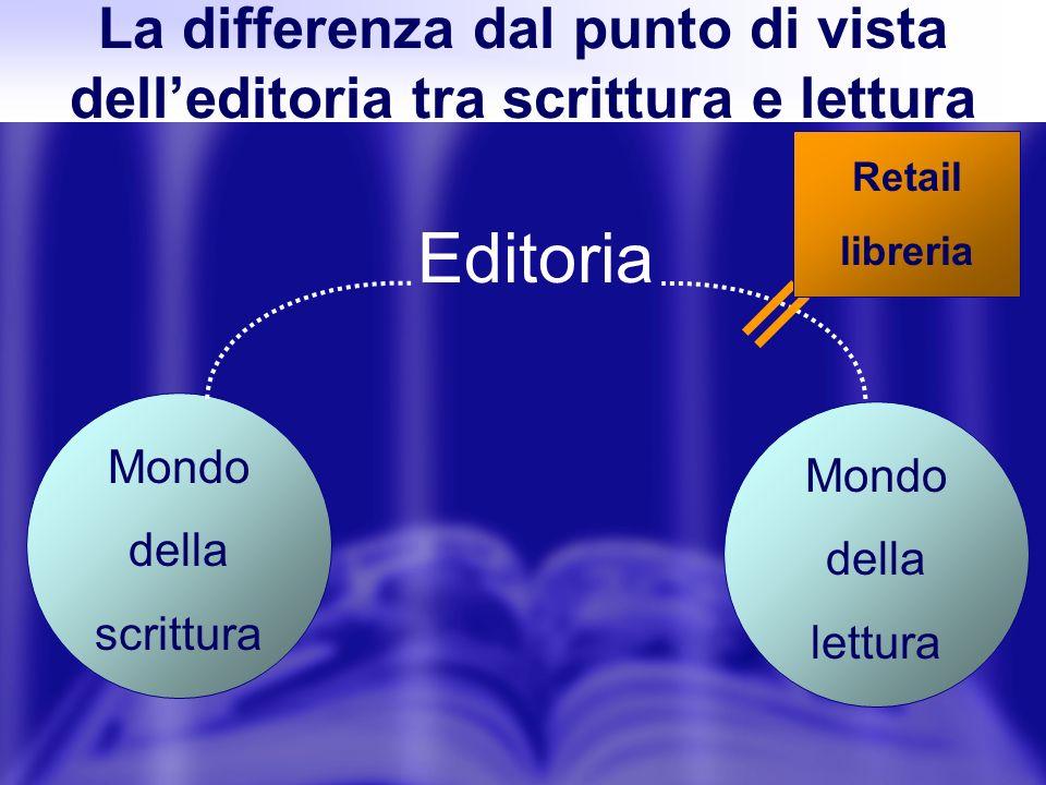 La differenza dal punto di vista delleditoria tra scrittura e lettura Editoria Mondo della scrittura Mondo della lettura Retail libreria