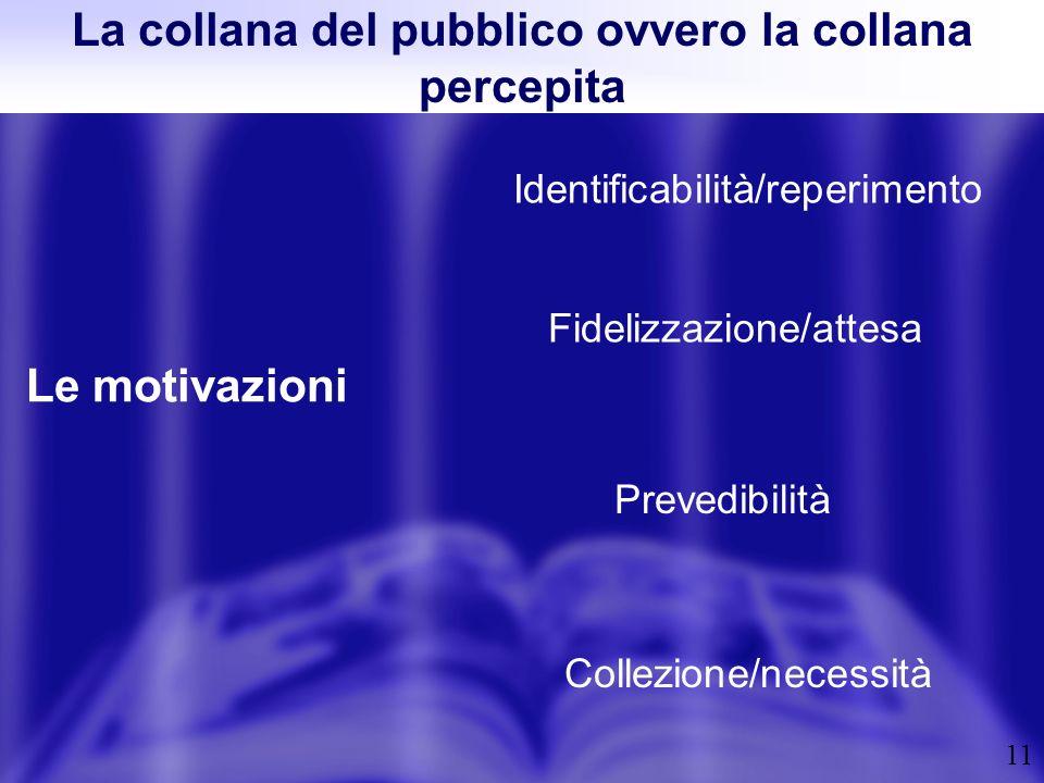 11 La collana del pubblico ovvero la collana percepita Le motivazioni Identificabilità/reperimento Prevedibilità Fidelizzazione/attesa Collezione/nece