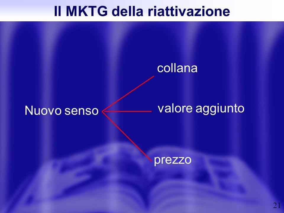 21 Il MKTG della riattivazione Nuovo senso collana valore aggiunto prezzo