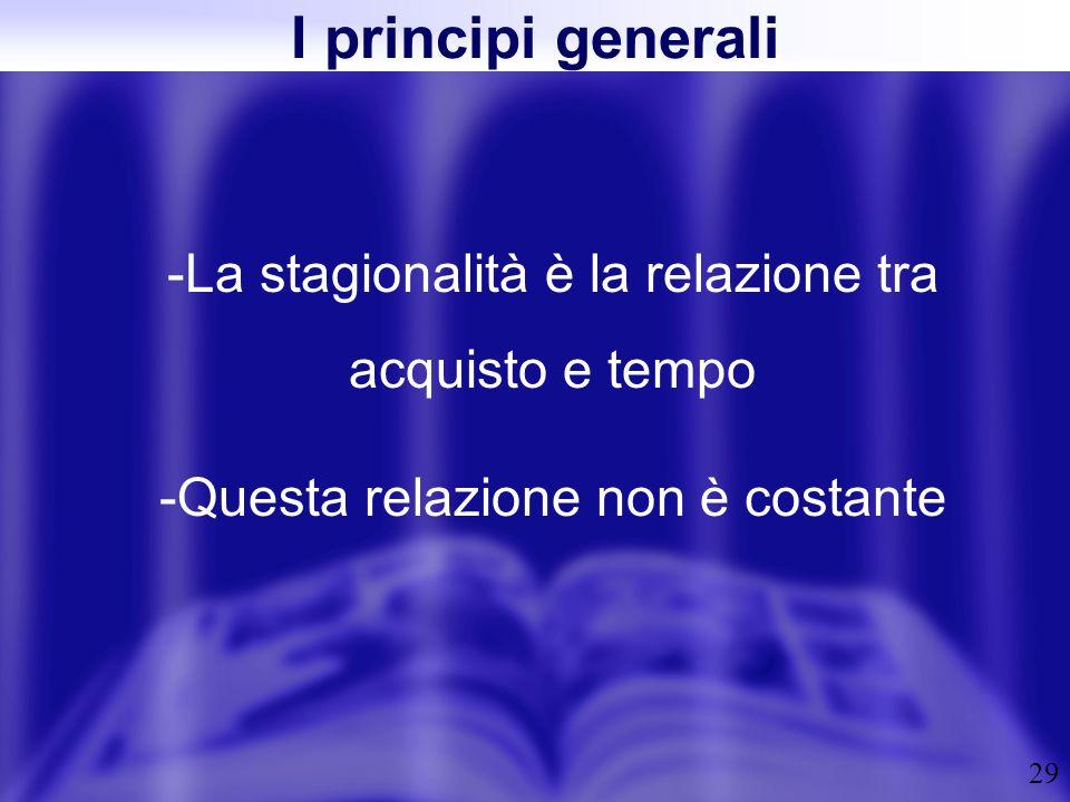 29 I principi generali -La stagionalità è la relazione tra acquisto e tempo -Questa relazione non è costante