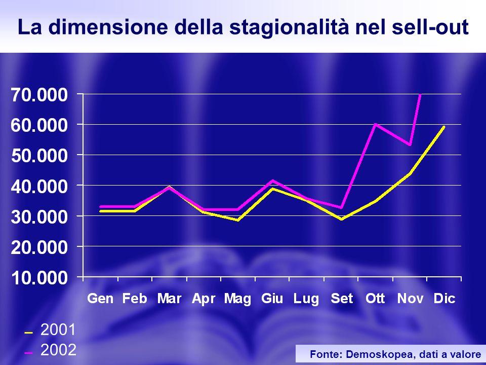32 Fonte: Demoskopea, dati a valore 2001 2002 La dimensione della stagionalità nel sell-out