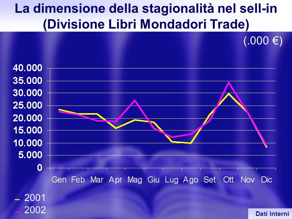 33 2001 2002 La dimensione della stagionalità nel sell-in (Divisione Libri Mondadori Trade) (.000 ) Dati Interni