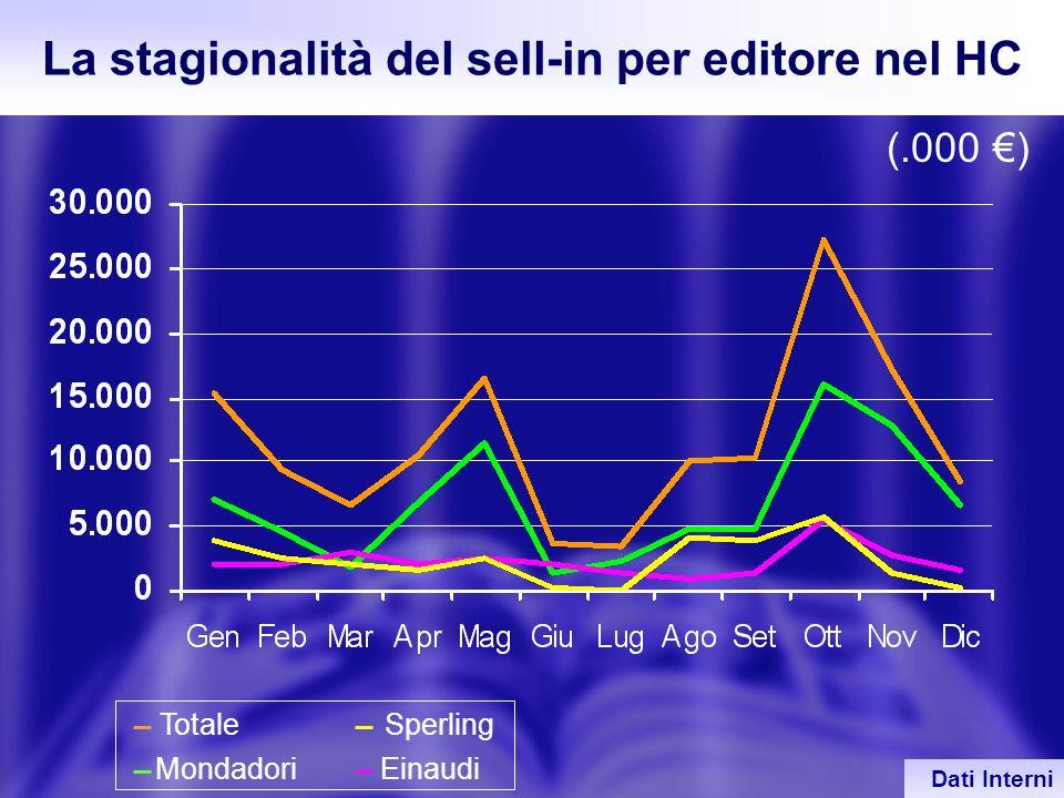 38 Sperling Einaudi La stagionalità del sell-in per editore nel HC (.000 ) Mondadori Totale Dati Interni