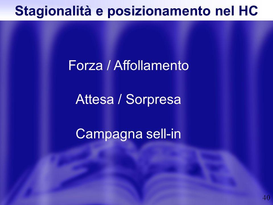 40 Stagionalità e posizionamento nel HC Forza / Affollamento Attesa / Sorpresa Campagna sell-in