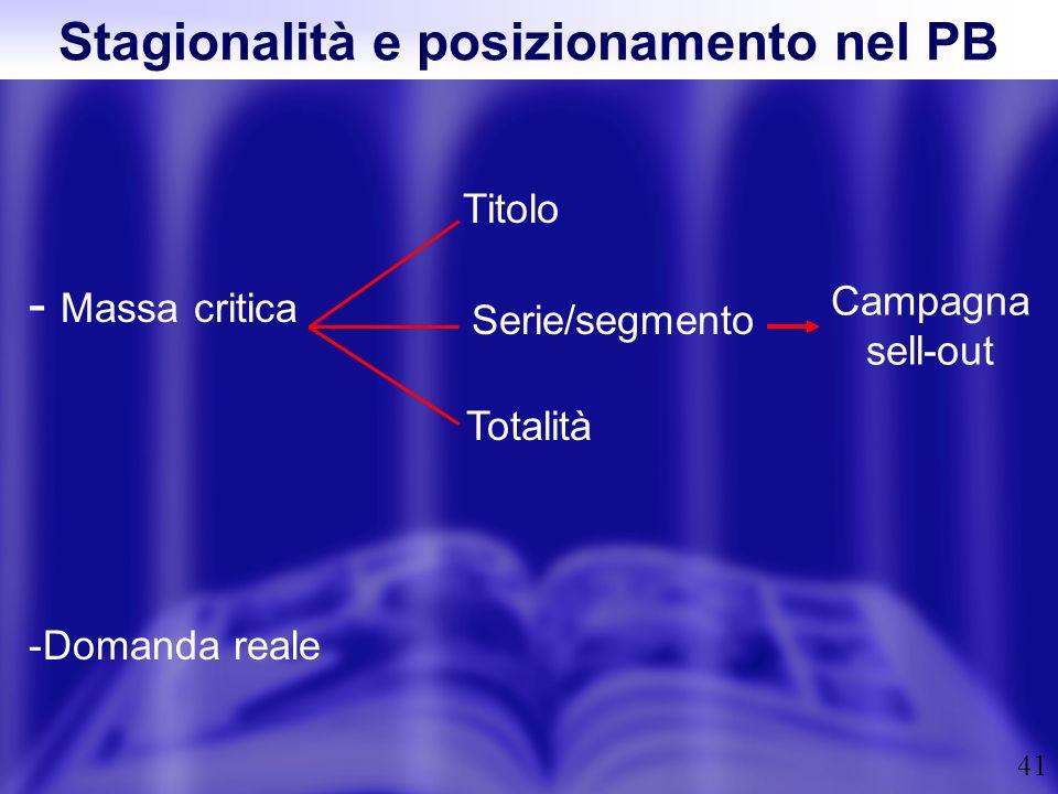 41 Stagionalità e posizionamento nel PB - Massa critica -Domanda reale Titolo Serie/segmento Totalità Campagna sell-out