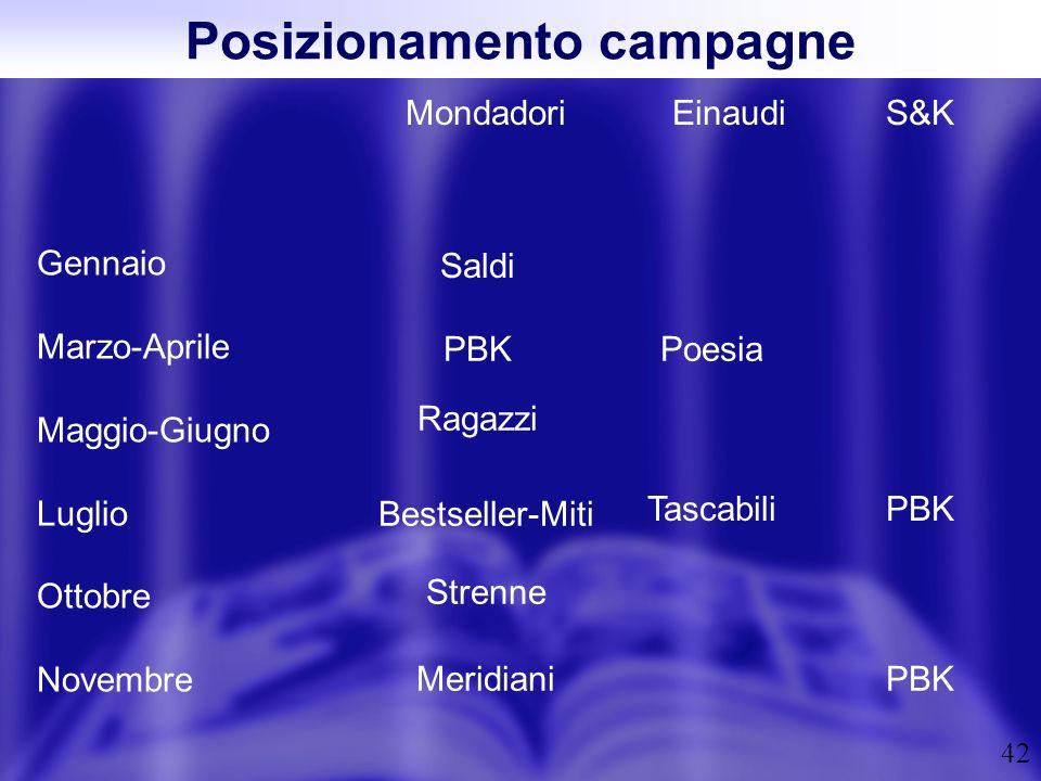 42 Posizionamento campagne Gennaio Marzo-Aprile Maggio-Giugno Luglio Ottobre Novembre MondadoriEinaudiS&K Saldi PBK Ragazzi Bestseller-Miti Strenne Me